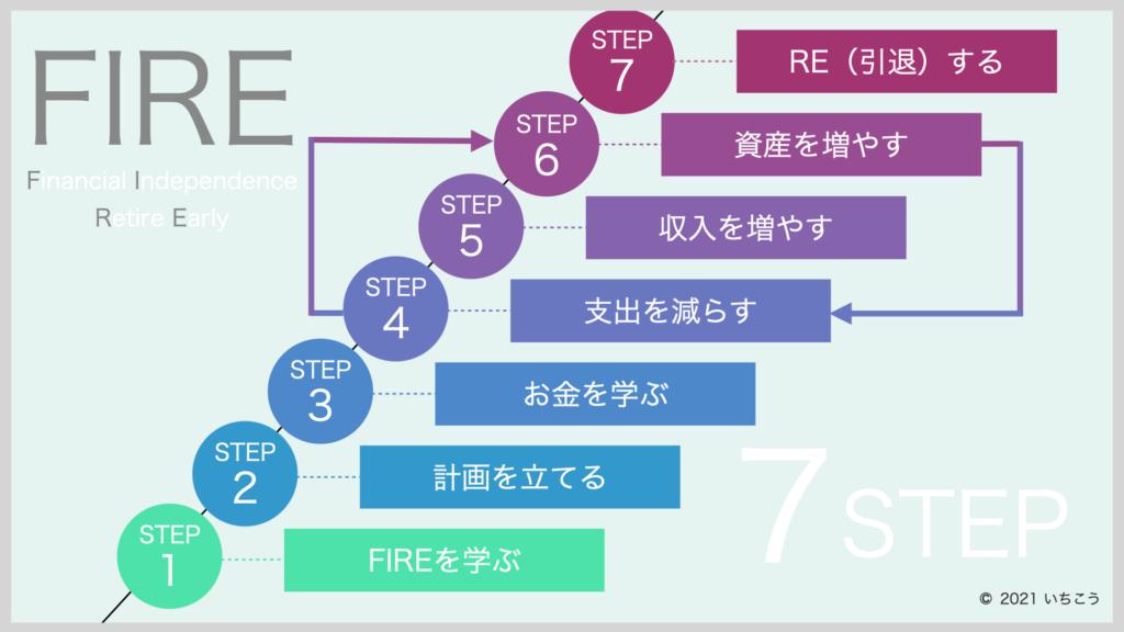 FIRE-7STEP
