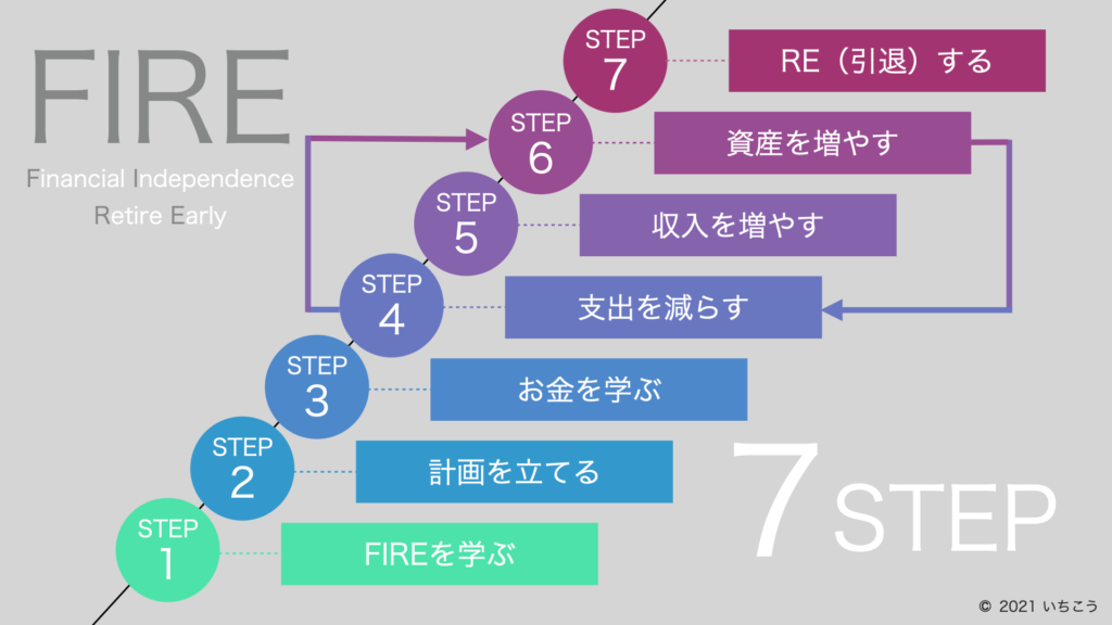 FIREロードマップ-7STEP